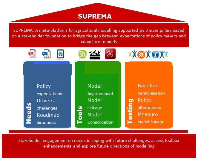 Meta-platform supported by three pillars